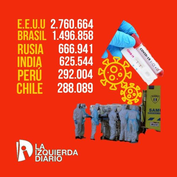 Chile asciende como el sexto país del mundo con más contagios